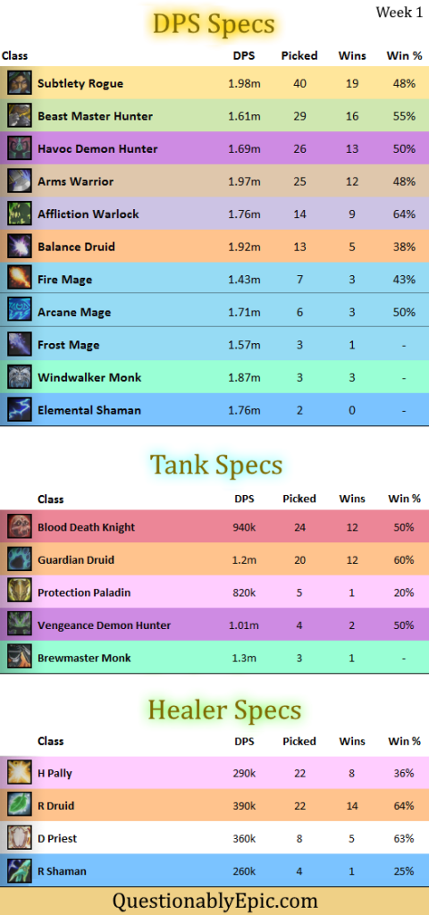 Spec Breakdown